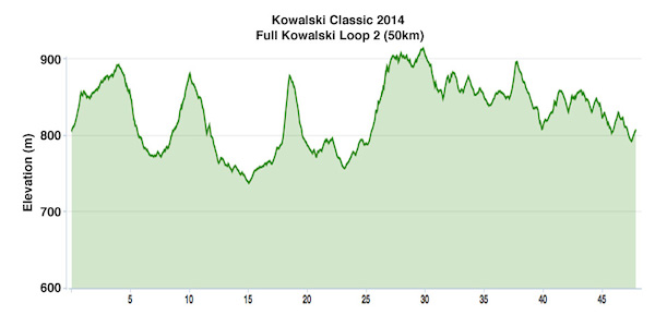 Elevation profile for second half of Kowalsksi Classic 2014